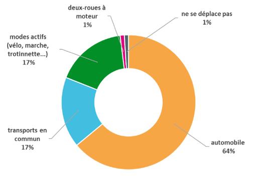 D%c3%a9placementlaifop2018
