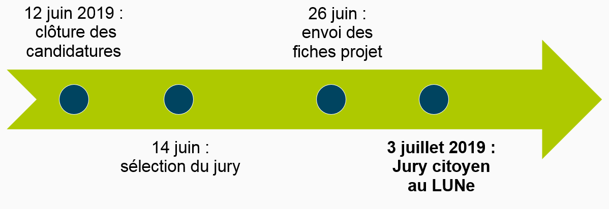 https://participer.loire-atlantique.fr/uploads/decidim/attachment/file/427/big_calendrier_jury_v3.PNG