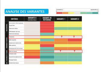 Analyse des variantes Port-Saint-Père